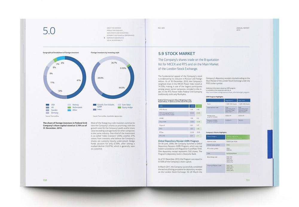 Дизайн годовой отчета